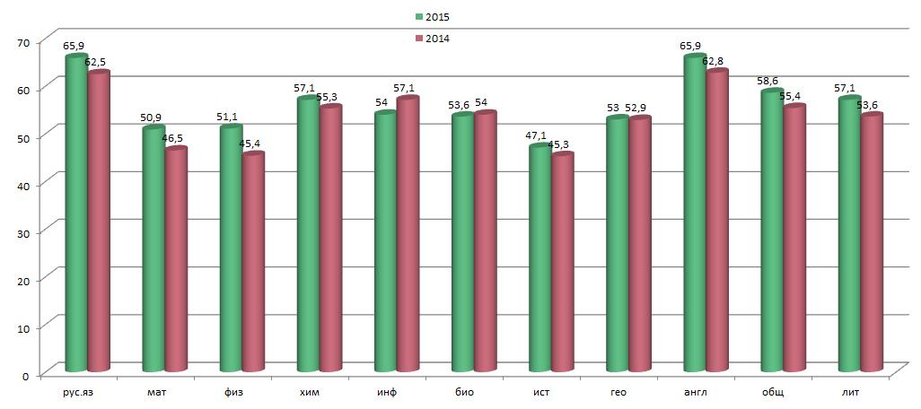 Статистика ЕГЭ 2015